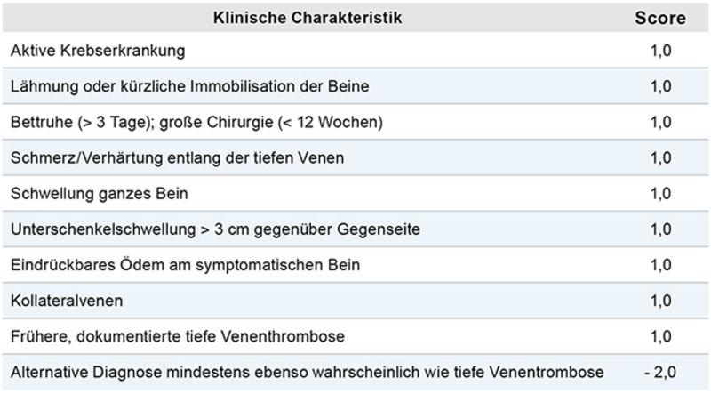 Diagnostik und Therapie der Venenthrombose und der Lungenembolie ...