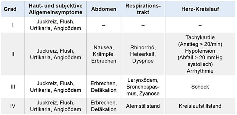 anaphylaxie leitlinie notfallset