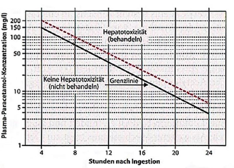 toxikologie rechts der isar