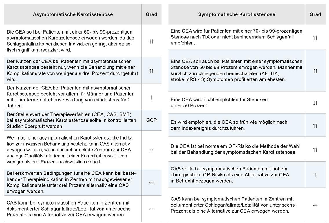 S3-Leitlinie Extrakranielle Karotisstenose. Multidisziplinäre ...