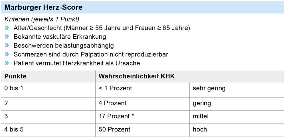 Marburger Tabelle